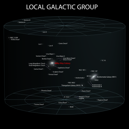 5_Local_Galactic_Group_(ELitU)